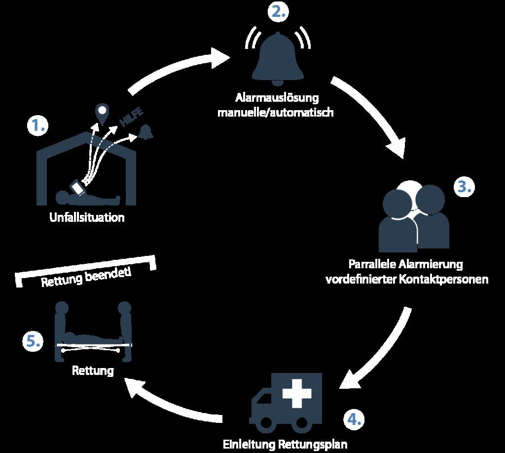 PNA Lösungen • Personen-Notsignal-Anlagen Personennotsignalsystem oscom Deutschland Einstiegslösung