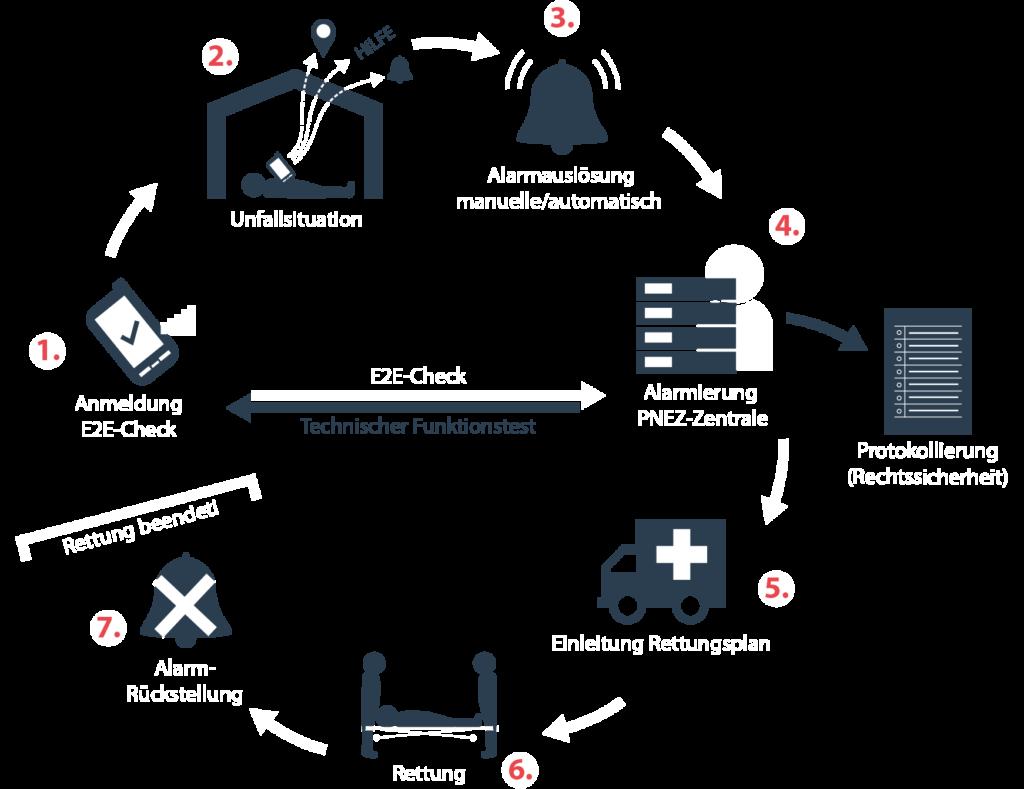 PNA Lösungen • Personen-Notsignal-Anlagen Personennotsignalsystem oscom Deutschland Profi-Lösung